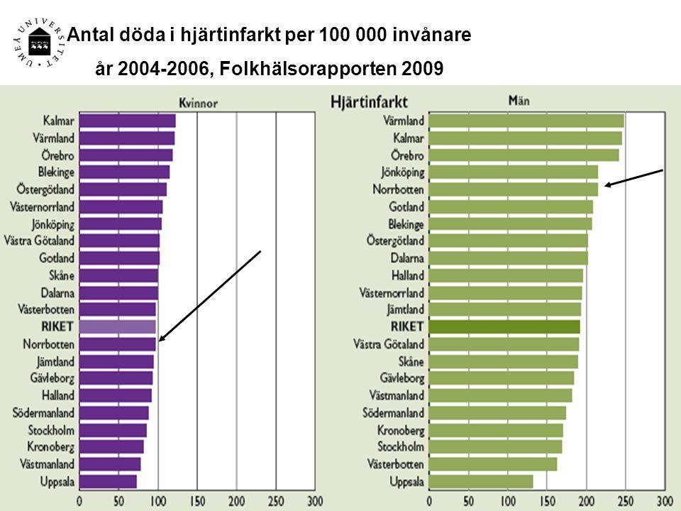 Antal döda i hjärtinfarkt per 100 000 invånare år 2004-2006, Folkhälsorapporten 2009