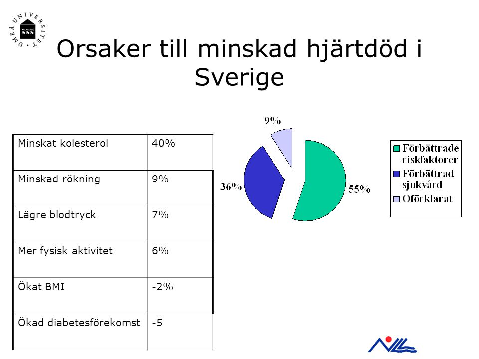 Orsaker till minskad hjärtdöd i Sverige Minskat kolesterol40% Minskad rökning9% Lägre blodtryck7% Mer fysisk aktivitet6% Ökat BMI-2% Ökad diabetesförekomst-5