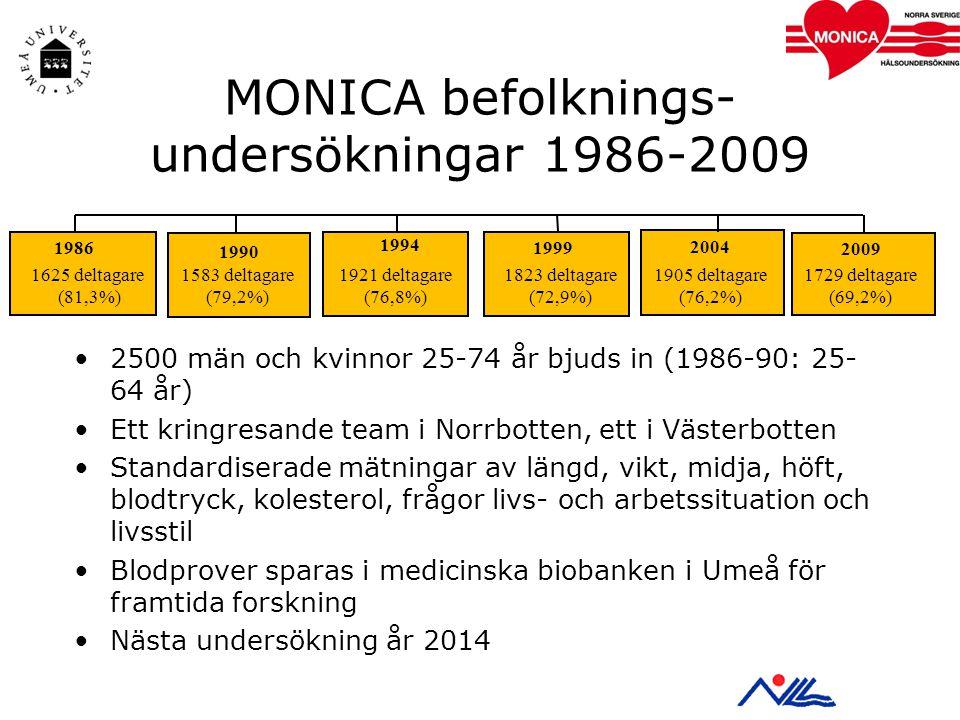 2500 män och kvinnor 25-74 år bjuds in (1986-90: 25- 64 år) Ett kringresande team i Norrbotten, ett i Västerbotten Standardiserade mätningar av längd, vikt, midja, höft, blodtryck, kolesterol, frågor livs- och arbetssituation och livsstil Blodprover sparas i medicinska biobanken i Umeå för framtida forskning Nästa undersökning år 2014 MONICA befolknings- undersökningar 1986-2009 1986 1625 deltagare (81,3%) 1990 1583 deltagare (79,2%) 1994 1921 deltagare (76,8%) 1999 1823 deltagare (72,9%) 2004 1905 deltagare (76,2%) 2009 1729 deltagare (69,2%)