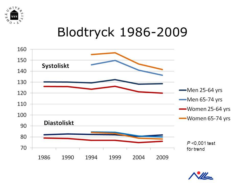 Blodtryck 1986-2009 P <0,001 test för trend