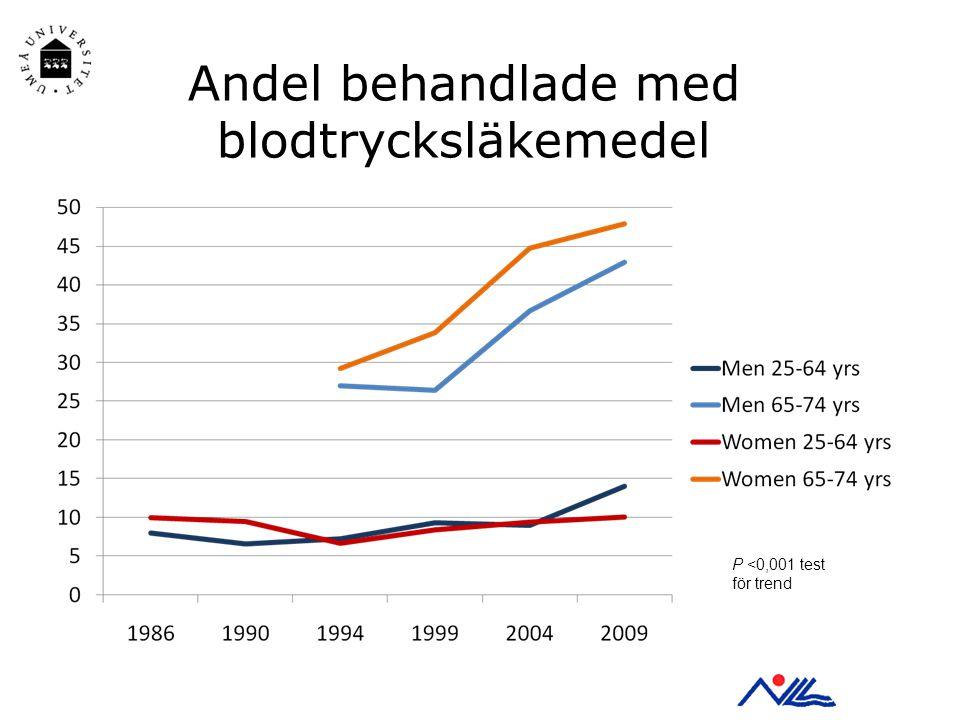 Andel behandlade med blodtrycksläkemedel P <0,001 test för trend