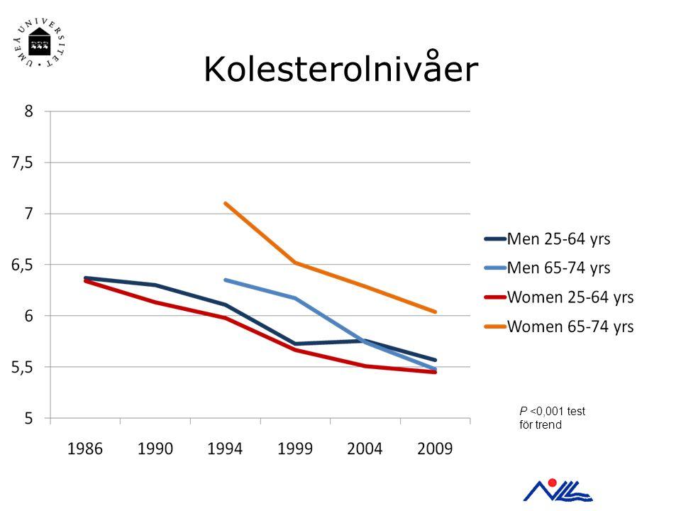 Kolesterolnivåer P <0,001 test för trend