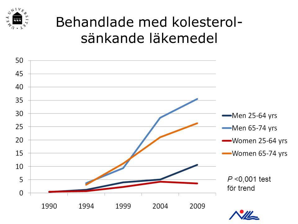 Behandlade med kolesterol- sänkande läkemedel P <0,001 test för trend