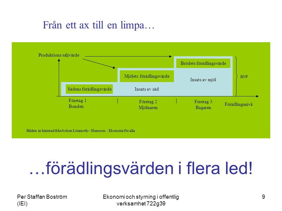 Per Staffan Boström (IEI) Ekonomi och styrning i offentlig verksamhet 722g39 10 Förädlingsvärdet (monetärt) Produktions/säljvärde = omsättning Inköp av insatsvaror och tjänster Avskrivningar Personalkostnad PK Räntekostnader Avkastningskrav från ägare Ren vinst (V) Kapitalkost nader (KK) Förädlings- värde netto (FV) Förädlings- värde brutto Förädlings- kostnader (FK)