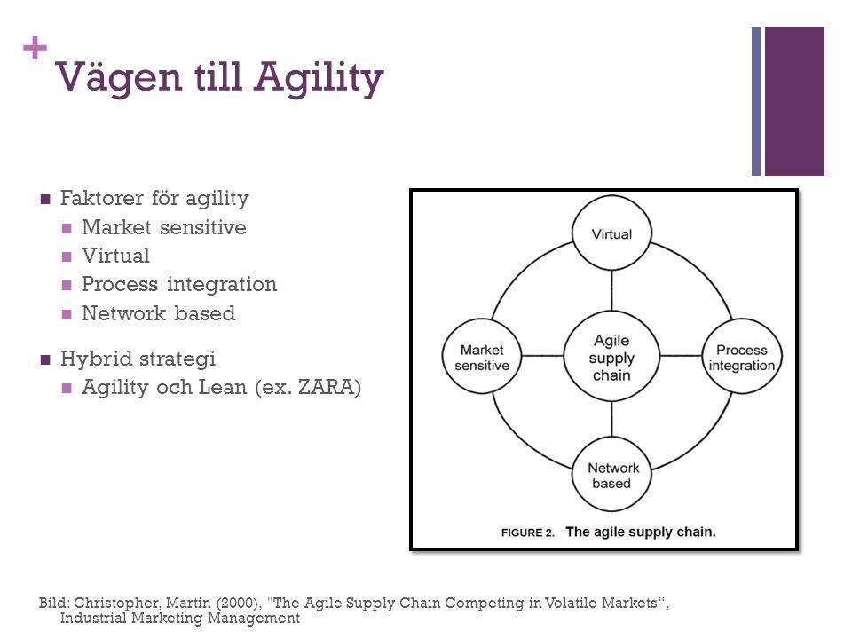 + Vägen till Agility Faktorer för agility Market sensitive Virtual Process integration Network based Hybrid strategi Agility och Lean (ex. ZARA) Bild: