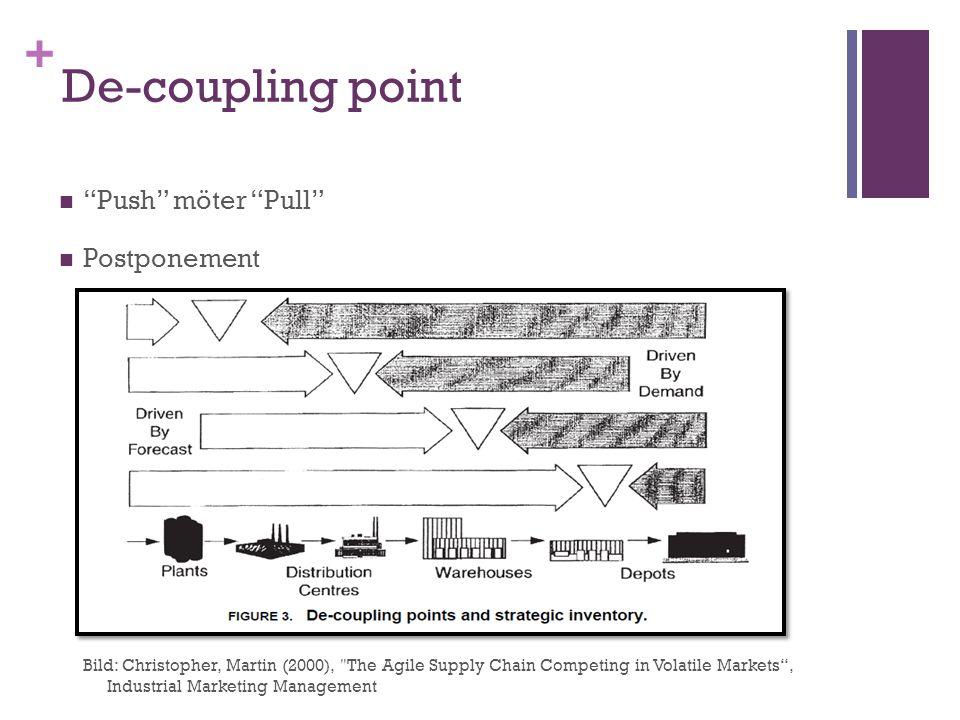 "+ De-coupling point ""Push"" möter ""Pull"" Postponement Bild: Christopher, Martin (2000),"