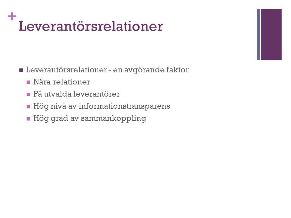 + Leverantörsrelationer Leverantörsrelationer - en avgörande faktor Nära relationer Få utvalda leverantörer Hög nivå av informationstransparens Hög gr