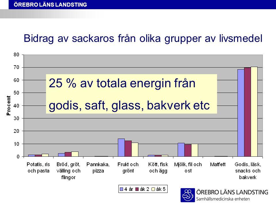 ÖREBRO LÄNS LANDSTING Bidrag av sackaros från olika grupper av livsmedel 25 % av totala energin från godis, saft, glass, bakverk etc