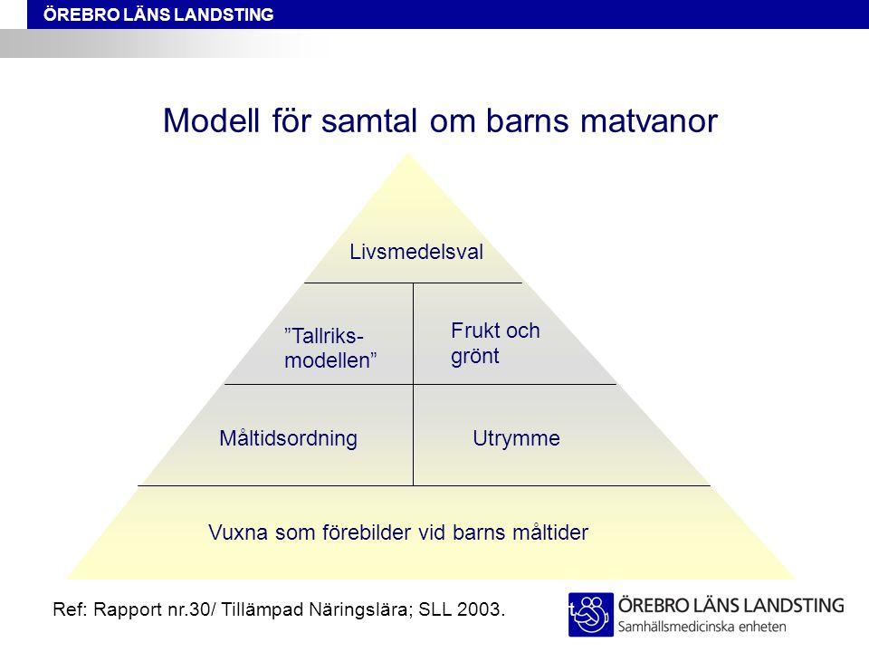 """ÖREBRO LÄNS LANDSTING Modell för samtal om barns matvanor Vuxna som förebilder vid barns måltider MåltidsordningUtrymme """"Tallriks- modellen"""" Frukt och"""