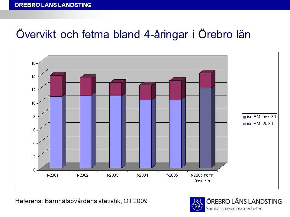 Övervikt och fetma bland 4-åringar i Örebro län Referens: Barnhälsovårdens statistik, Öll 2009