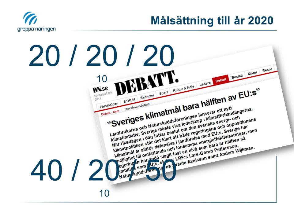Målsättning till år 2020 20 / 20 / 20 10 40 / 20 / 50 10