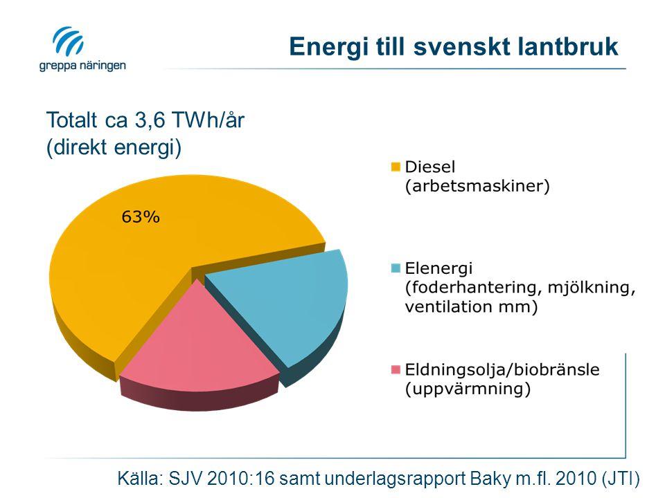 Energi till svenskt lantbruk Totalt ca 3,6 TWh/år (direkt energi) Källa: SJV 2010:16 samt underlagsrapport Baky m.fl. 2010 (JTI)