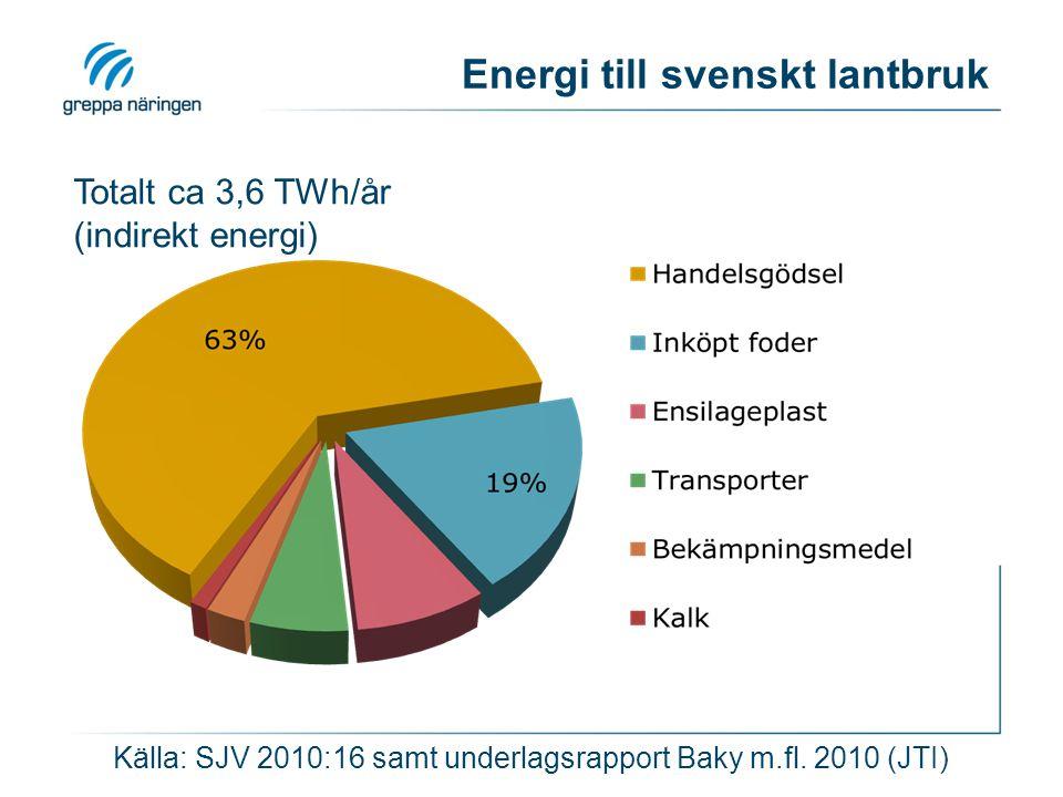 Energi till svenskt lantbruk Totalt ca 3,6 TWh/år (indirekt energi) Källa: SJV 2010:16 samt underlagsrapport Baky m.fl. 2010 (JTI)