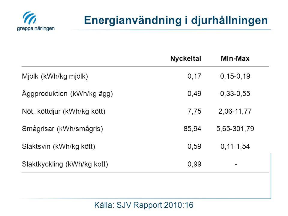 Energianvändning i djurhållningen NyckeltalMin-Max Mjölk (kWh/kg mjölk)0,170,15-0,19 Äggproduktion (kWh/kg ägg)0,490,33-0,55 Nöt, köttdjur (kWh/kg köt