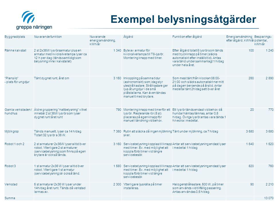 Exempel belysningsåtgärder 2011-03-29 David Hårsmar, 0325-618 685 Byggnad/platsNuvarande funktionNuvarande energianvändning, kWh/år ÅtgärdFunktion eft
