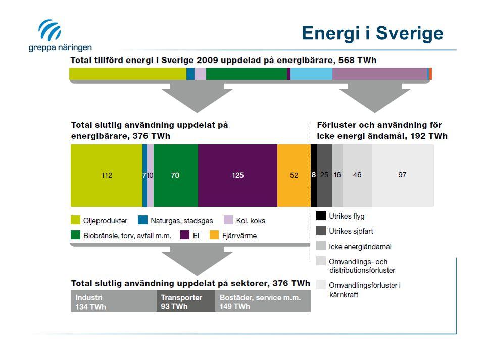 Energi i Sverige