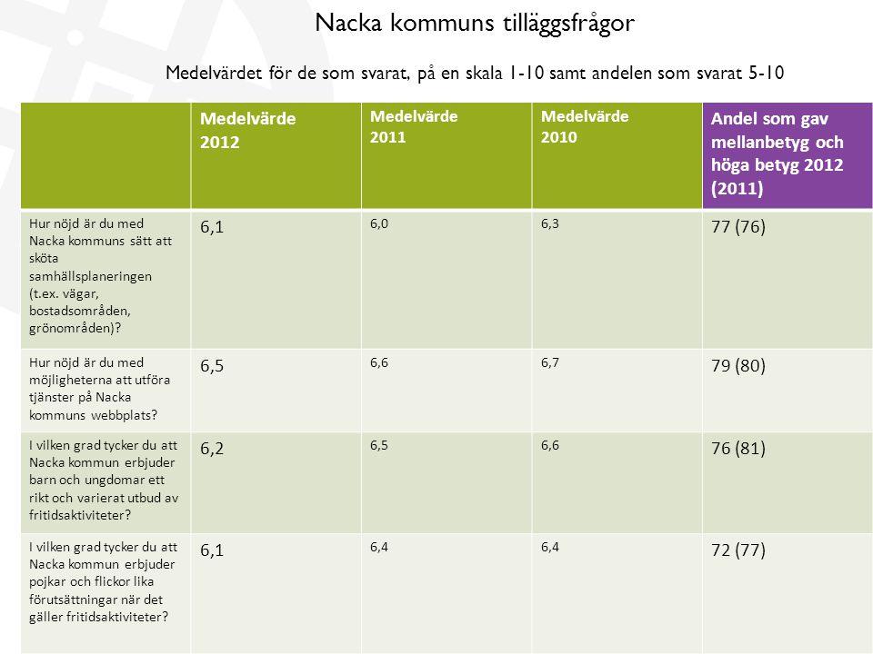 Nacka kommuns tilläggsfrågor Medelvärdet för de som svarat, på en skala 1-10 samt andelen som svarat 5-10 Medelvärde 2012 Medelvärde 2011 Medelvärde 2010 Andel som gav mellanbetyg och höga betyg 2012 (2011) Hur nöjd är du med Nacka kommuns sätt att sköta samhällsplaneringen (t.ex.