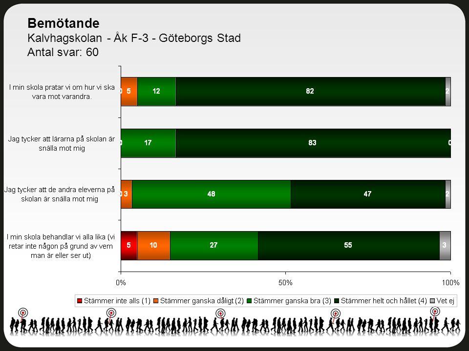 Bemötande Kalvhagskolan - Åk F-3 - Göteborgs Stad Antal svar: 60
