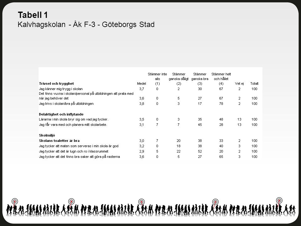 Tabell 1 Kalvhagskolan - Åk F-3 - Göteborgs Stad