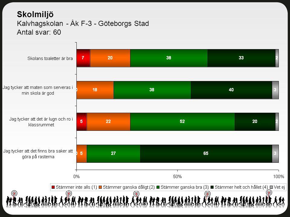 Skolmiljö Kalvhagskolan - Åk F-3 - Göteborgs Stad Antal svar: 60