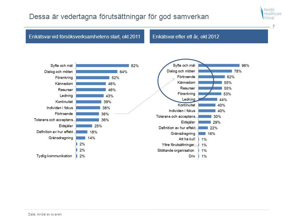 7 Dessa är vedertagna förutsättningar för god samverkan Enkätsvar vid försöksverksamhetens start, okt 2011Enkätsvar efter ett år, okt 2012 Data: Andel