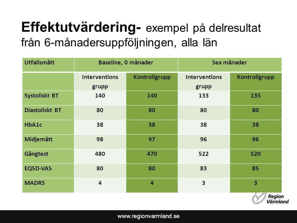 www.regionvarmland.se Effektutvärdering- exempel på delresultat från 6-månadersuppföljningen, alla län UtfallsmåttBaseline, 0 månaderSex månader Inter
