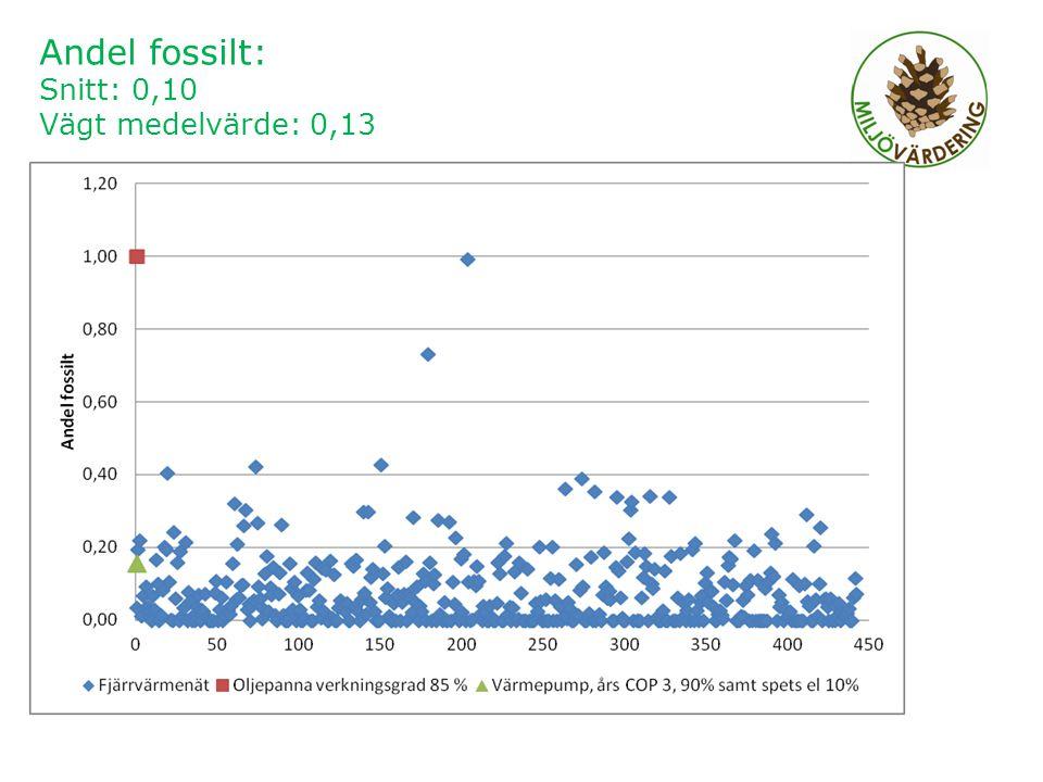 2011-12-014 Andel fossilt: Snitt: 0,10 Vägt medelvärde: 0,13
