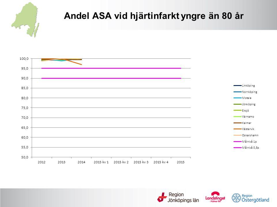Andel ASA vid hjärtinfarkt yngre än 80 år