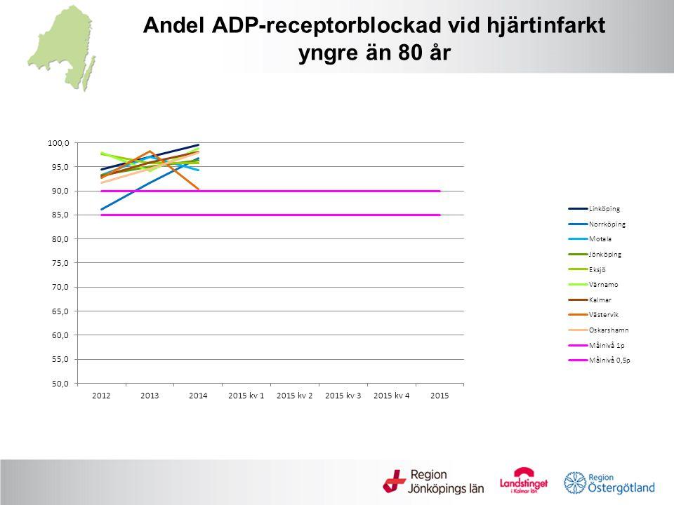 Andel ADP-receptorblockad vid hjärtinfarkt yngre än 80 år