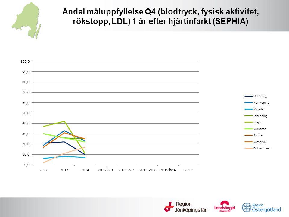 Andel måluppfyllelse Q4 (blodtryck, fysisk aktivitet, rökstopp, LDL) 1 år efter hjärtinfarkt (SEPHIA)
