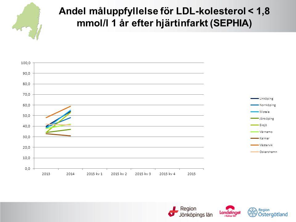 Andel måluppfyllelse för LDL-kolesterol < 1,8 mmol/l 1 år efter hjärtinfarkt (SEPHIA)