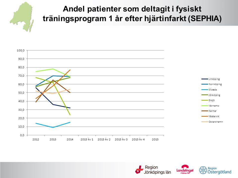 Andel patienter som deltagit i fysiskt träningsprogram 1 år efter hjärtinfarkt (SEPHIA)