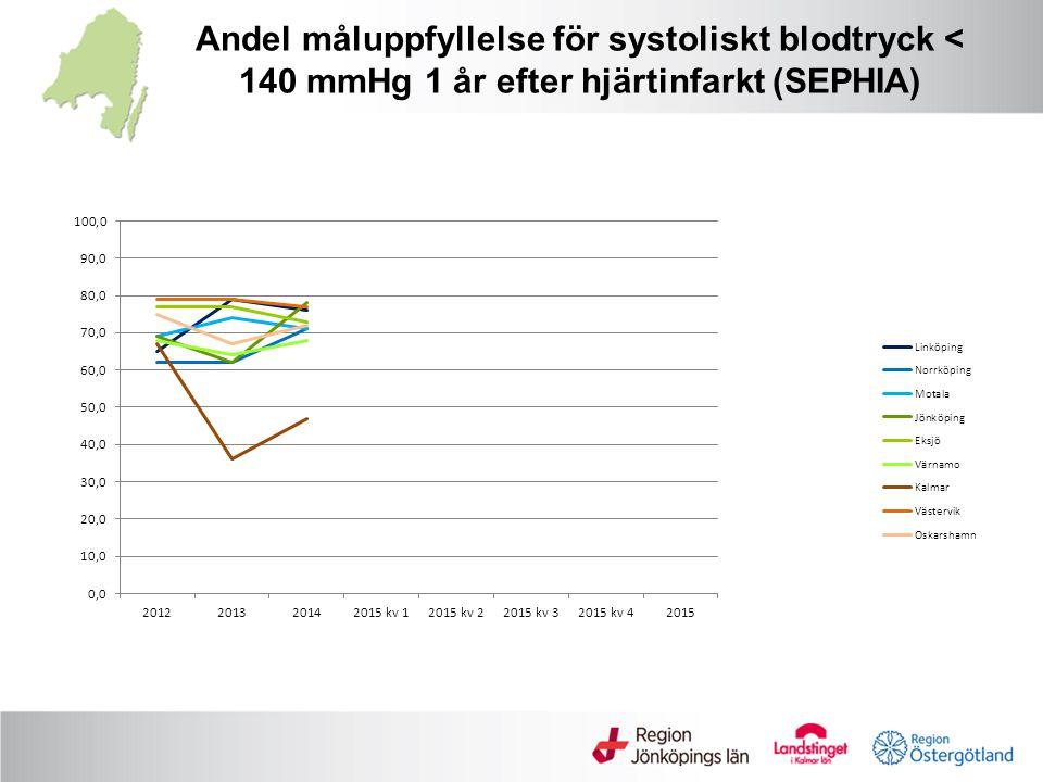 Andel måluppfyllelse för systoliskt blodtryck < 140 mmHg 1 år efter hjärtinfarkt (SEPHIA)