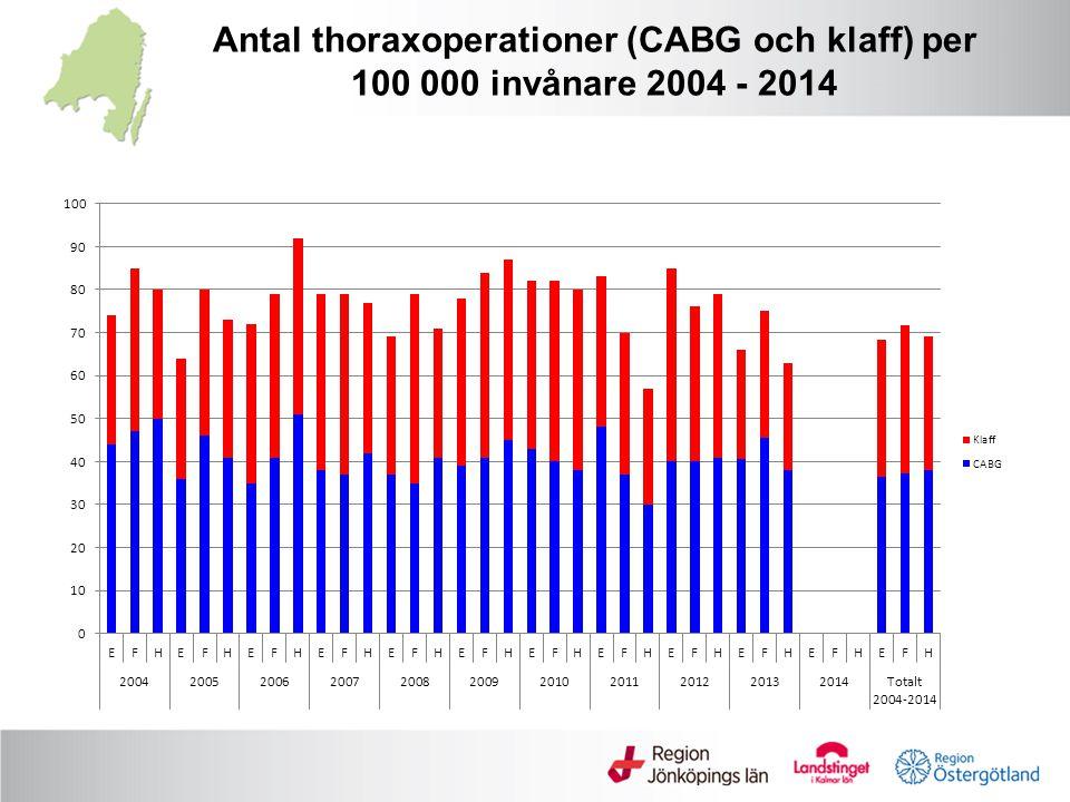 Antal thoraxoperationer (CABG och klaff) per 100 000 invånare 2004 - 2014