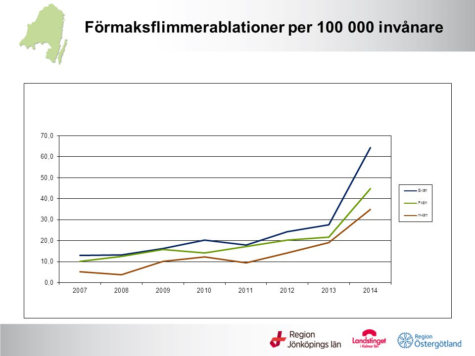 Förmaksflimmerablationer per 100 000 invånare