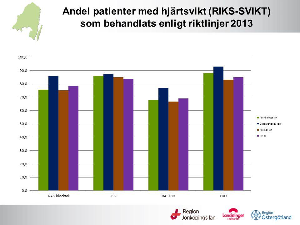 Andel patienter med hjärtsvikt (RIKS-SVIKT) som behandlats enligt riktlinjer 2013
