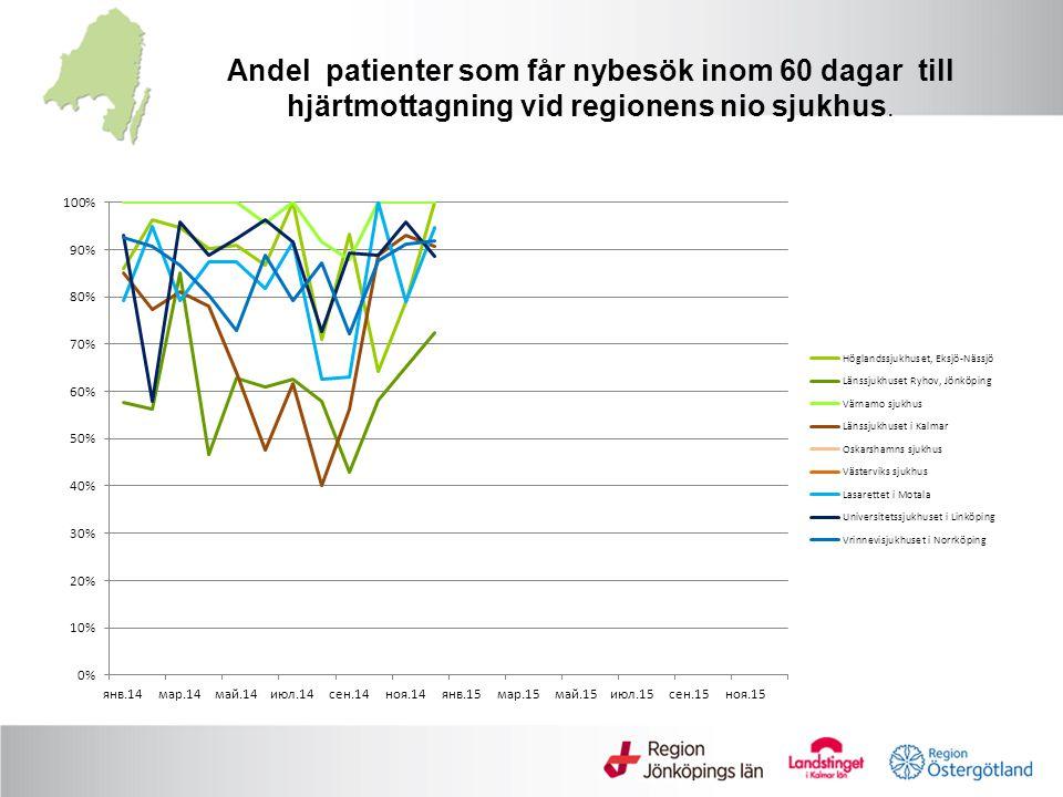 Andel patienter som får nybesök inom 60 dagar till hjärtmottagning vid regionens nio sjukhus.