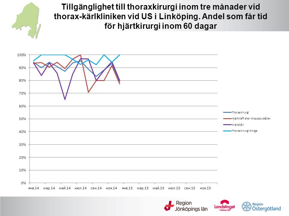 Tillgänglighet till thoraxkirurgi inom tre månader vid thorax-kärlkliniken vid US i Linköping.