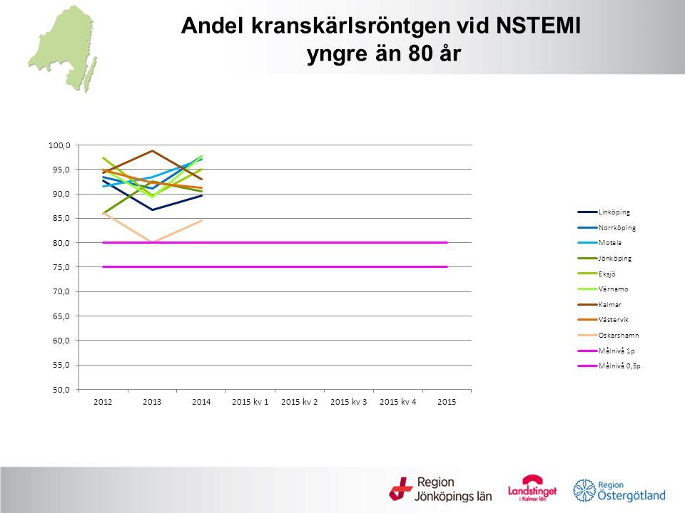 Andel kranskärlsröntgen vid NSTEMI yngre än 80 år