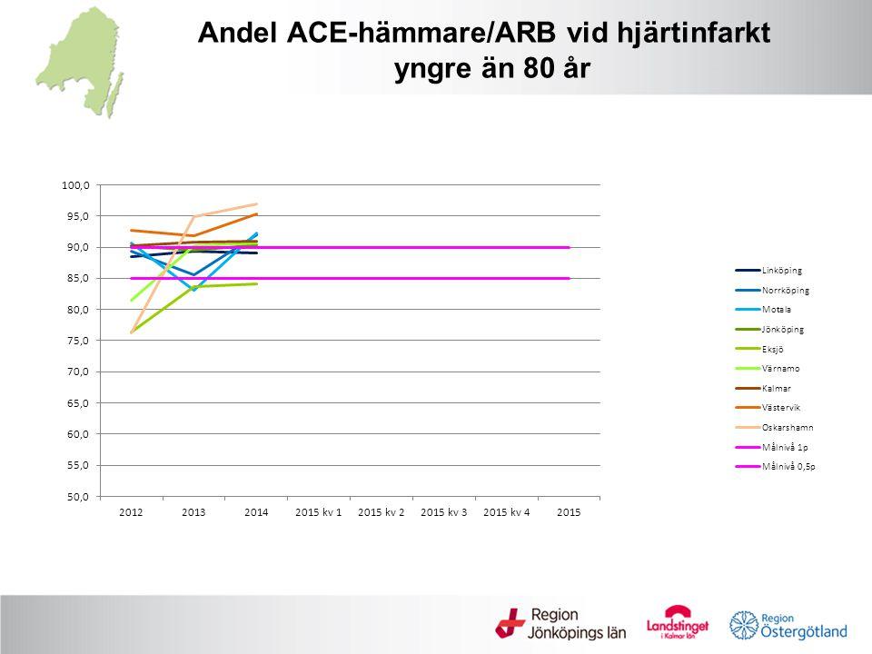 Andel ACE-hämmare/ARB vid hjärtinfarkt yngre än 80 år
