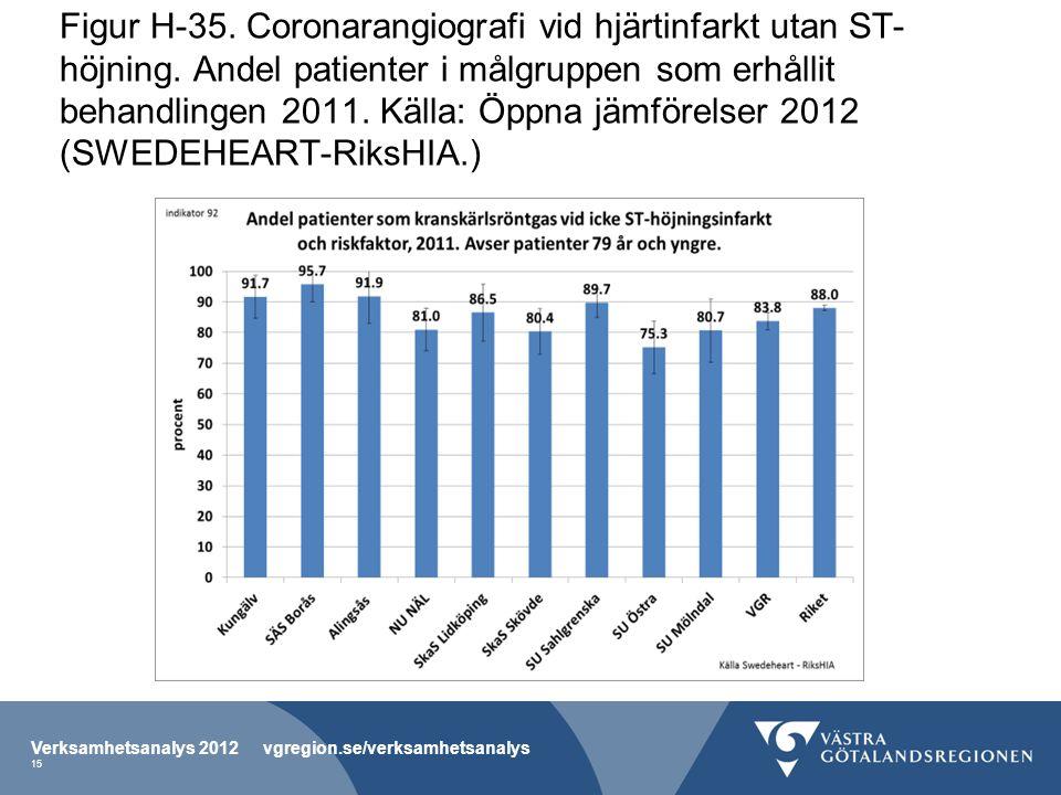 Figur H-35. Coronarangiografi vid hjärtinfarkt utan ST- höjning.