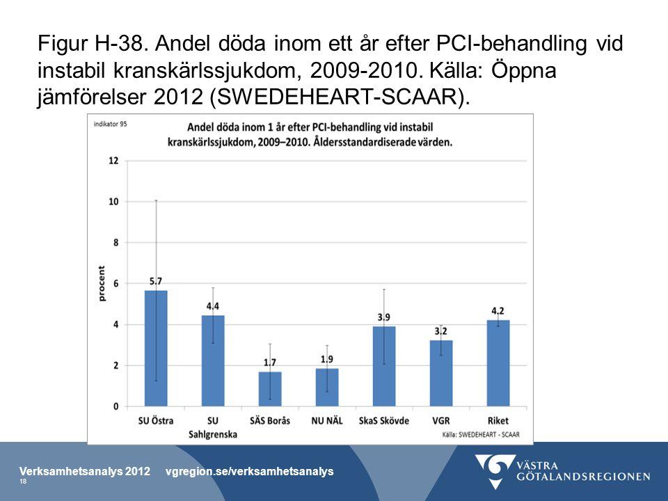 Figur H-38. Andel döda inom ett år efter PCI-behandling vid instabil kranskärlssjukdom, 2009-2010.