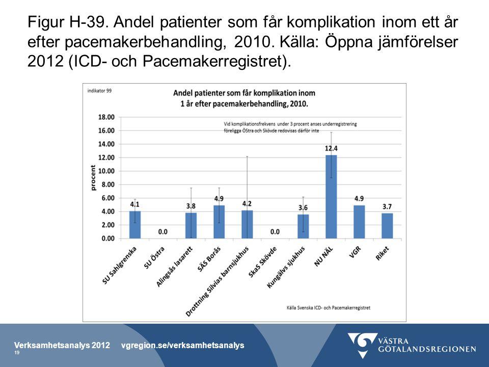 Figur H-39. Andel patienter som får komplikation inom ett år efter pacemakerbehandling, 2010.