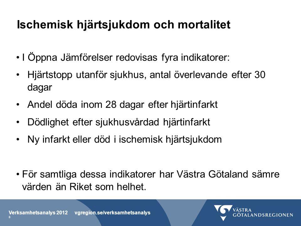 Ischemisk hjärtsjukdom och mortalitet I Öppna Jämförelser redovisas fyra indikatorer: Hjärtstopp utanför sjukhus, antal överlevande efter 30 dagar Andel döda inom 28 dagar efter hjärtinfarkt Dödlighet efter sjukhusvårdad hjärtinfarkt Ny infarkt eller död i ischemisk hjärtsjukdom För samtliga dessa indikatorer har Västra Götaland sämre värden än Riket som helhet.