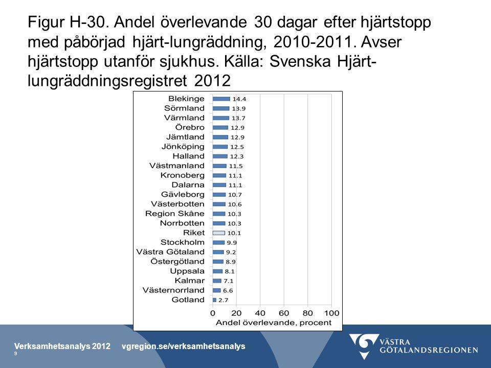 Figur H-30. Andel överlevande 30 dagar efter hjärtstopp med påbörjad hjärt-lungräddning, 2010-2011.