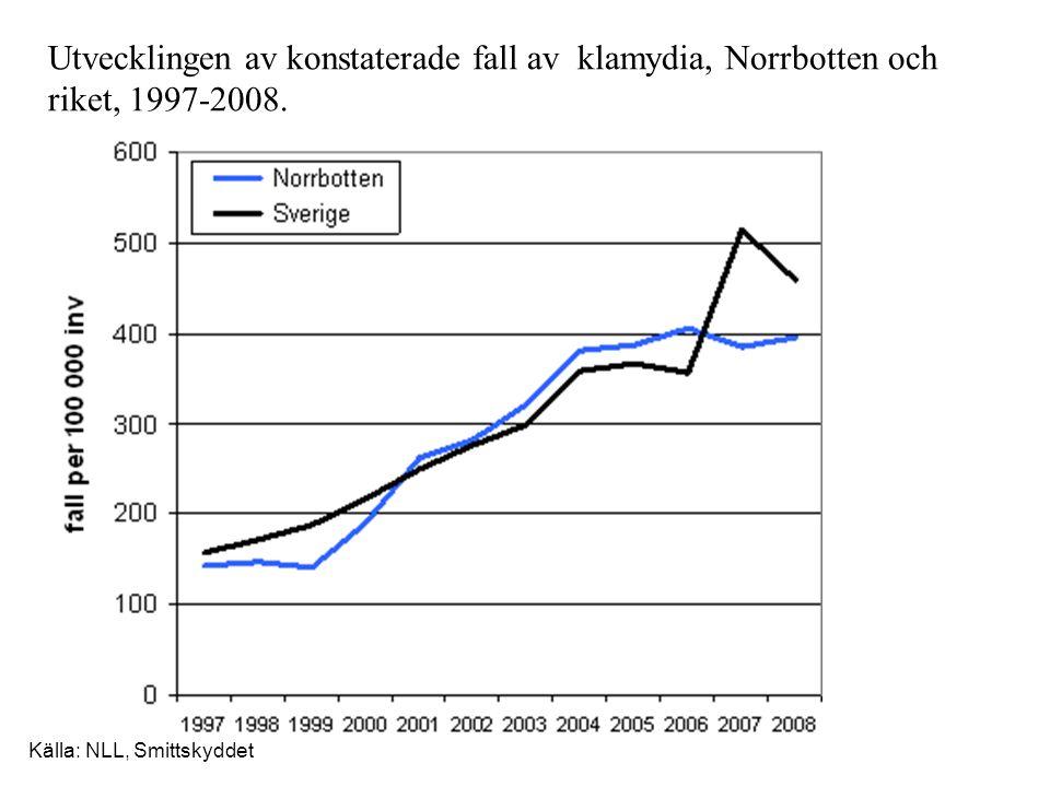 Utvecklingen av konstaterade fall av klamydia, Norrbotten och riket, 1997-2008. Källa: NLL, Smittskyddet