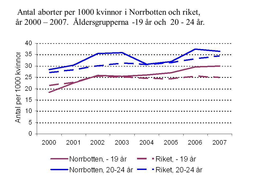 Antal aborter per 1000 kvinnor i Norrbotten och riket, år 2000 – 2007. Åldersgrupperna -19 år och 20 - 24 år.