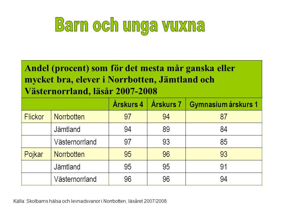 Andel (procent) som för det mesta mår ganska eller mycket bra, elever i Norrbotten, Jämtland och Västernorrland, läsår 2007-2008 Årskurs 4Årskurs 7Gym