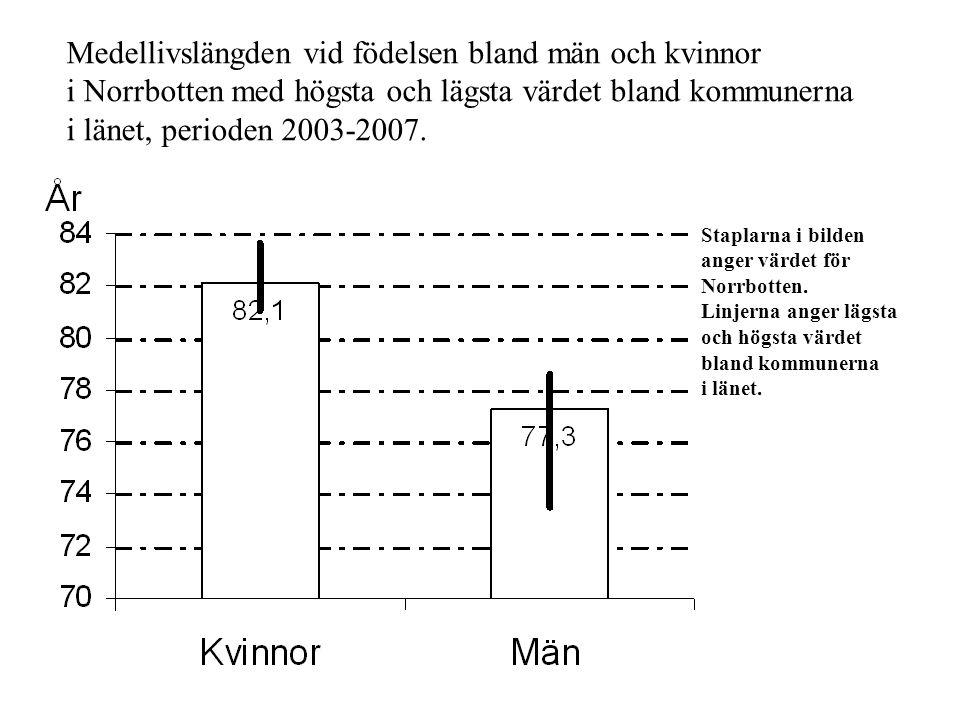 Staplarna i bilden anger värdet för Norrbotten. Linjerna anger lägsta och högsta värdet bland kommunerna i länet. Medellivslängden vid födelsen bland