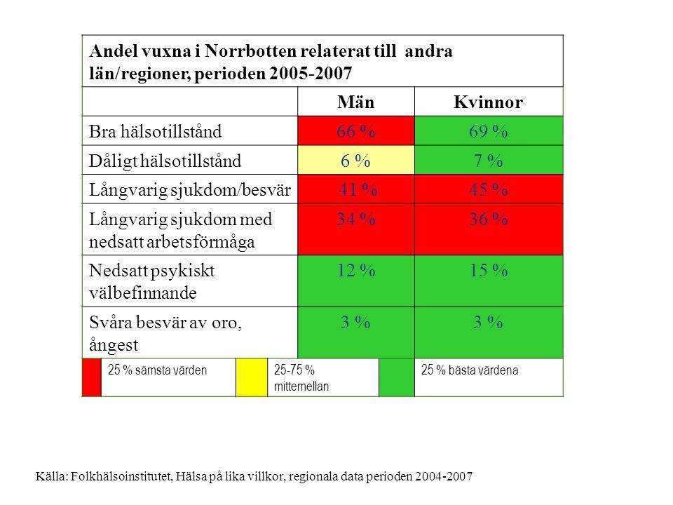 Andel vuxna i Norrbotten relaterat till andra län/regioner, perioden 2005-2007 MänKvinnor Bra hälsotillstånd66 %69 % Dåligt hälsotillstånd6 %7 % Långv